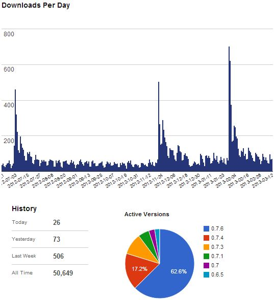 Edit Flow hits 50,000 downloads